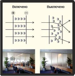 Принцип работы умного стекла